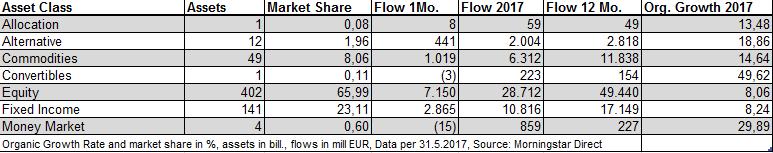 Flussi degli Eft europei per tipologia di investimento