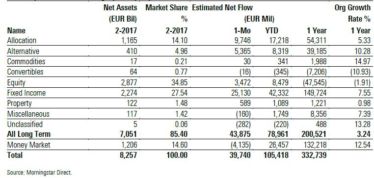 Flussi netti fondi europei febbraio 2017