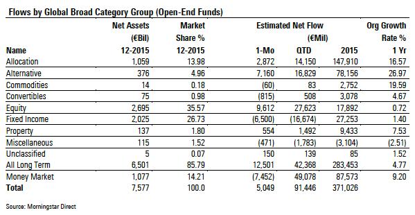 Asset flow 2015