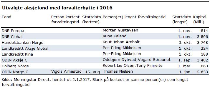 Forvalterbytte 2016