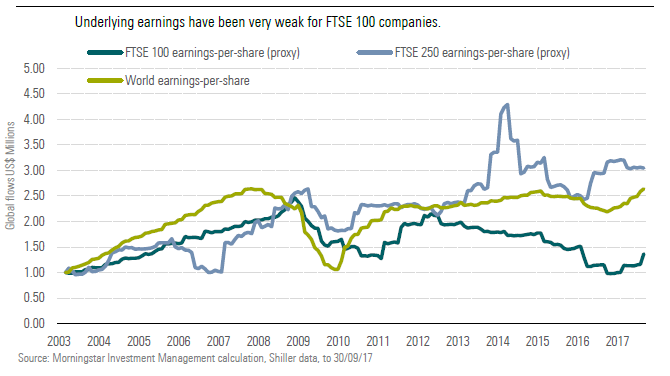 Underlying earnings have been very weak for FTSE 100 companies
