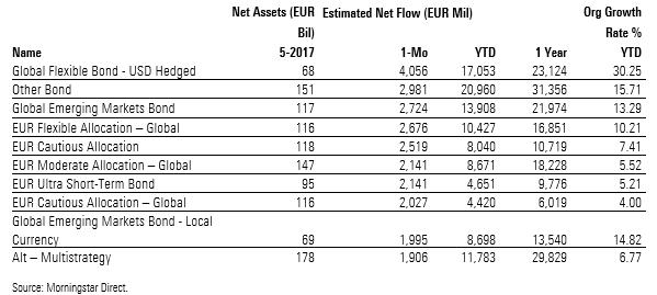 Categorie Morningstar con i più alti flussi netti a maggio 2017