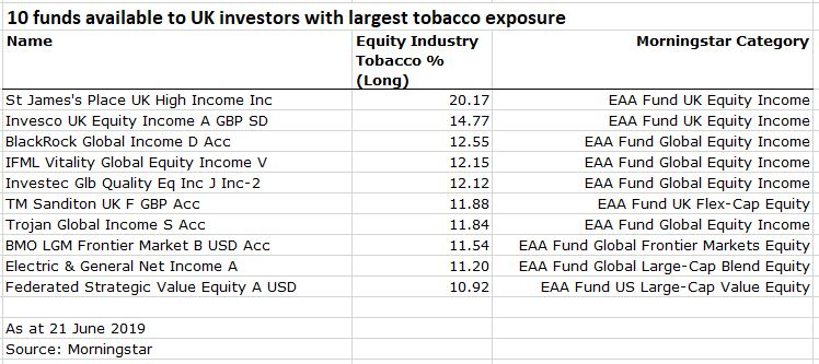 10 funds with tobacco exposure