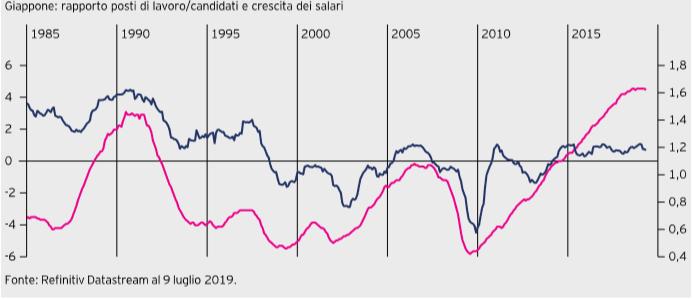 grafico posti di lavoro