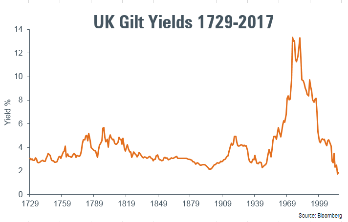 Chart showing gilt yield back to 1600s
