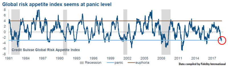 global risk appetite is at panic level Credit Suisse recession stock market