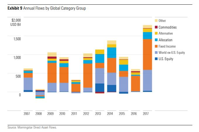Flussi e market timing degli investitori