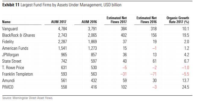 Classifica delle SGR per asset gestiti