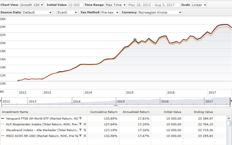 Indeksfond Storebrand Indeks - Alle Markeder KLP Aksjeverden indeks