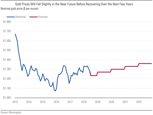 Gold Prices Will Fall Slightly in the Near Future Before Recovering Over the Next Few Years