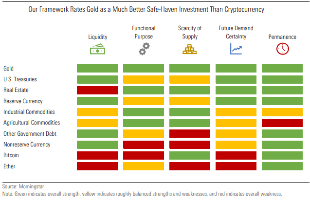 Our Framework Rates Gold as a Much Better Safe-Haven Investment Than Cryptocurrency