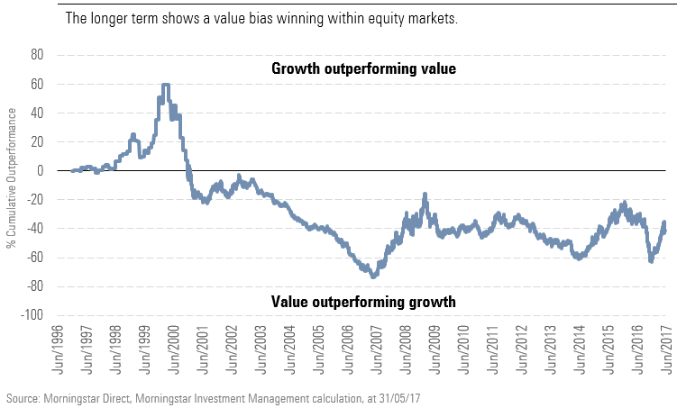 The longer term shows a value bias winning within equity markets