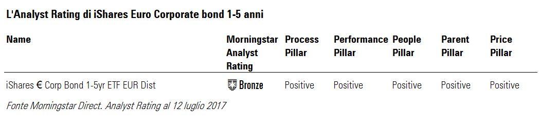 Analyst Rating iShare Euro corporate bond 1-5ys