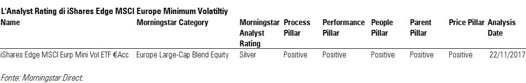 L'Analyst rating di iShares Edge MSCI Europe minimum volatility