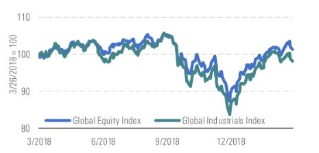industriali indice