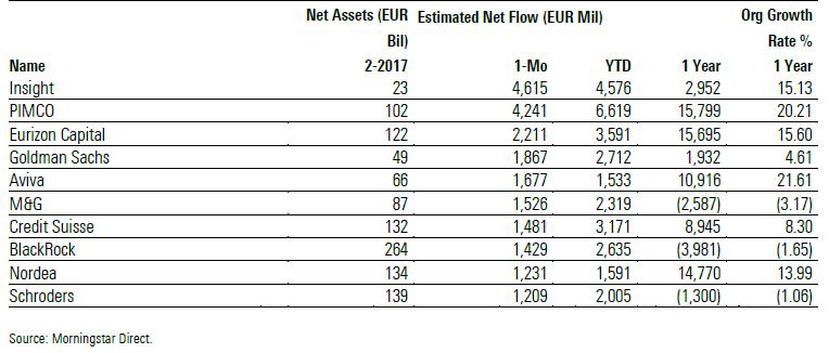 Gestori europei per flussi netti a febbraio 2017