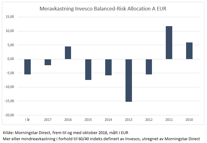 Mer eller mindreavkastningen til Invesco Balanced-Risk Allocation i perioden 2010 til 2018
