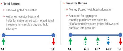 Investor Return