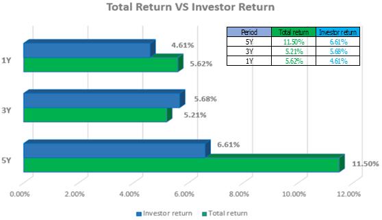 Investor 2