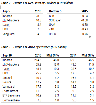Table showing flows into ETFs in Europe by provider
