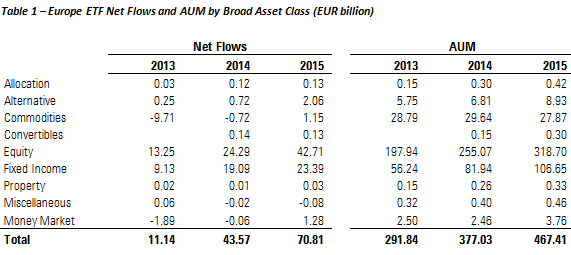 Table showing flows into ETFs in Europe and assets under management