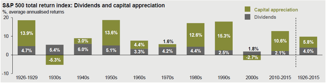 S&P total returns and how dividends have played a part