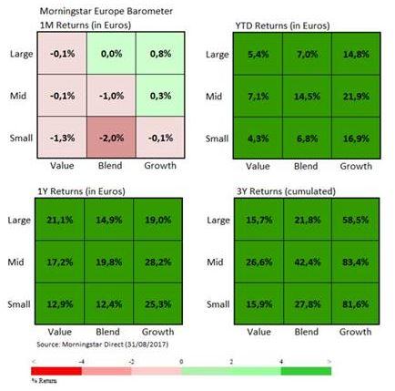 Marktbarometer August: Groß schlägt klein, Growth übertrifft Value