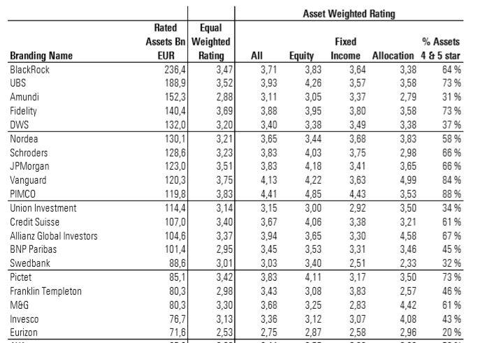Valutazioni delle più grandi società di gestione, ordinate per patrimonio gestito e con rating Morningstar