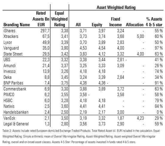 Il Morningstar rating degli emittenti di Etf europei (l'ordinamento è in base agli asset gestiti)