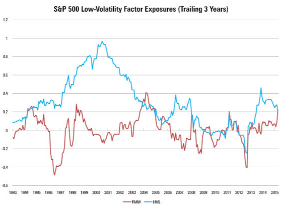 How low volatility stocks perform