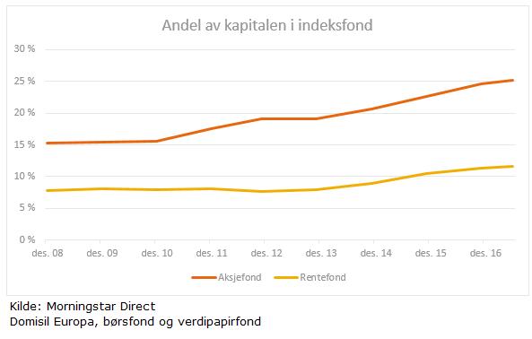 Markedsandel indeksfond aksjefond rentefond europa