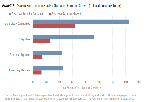 Market Performance Has Far Outpaced Earnings Growth (in Local Currency Terms)