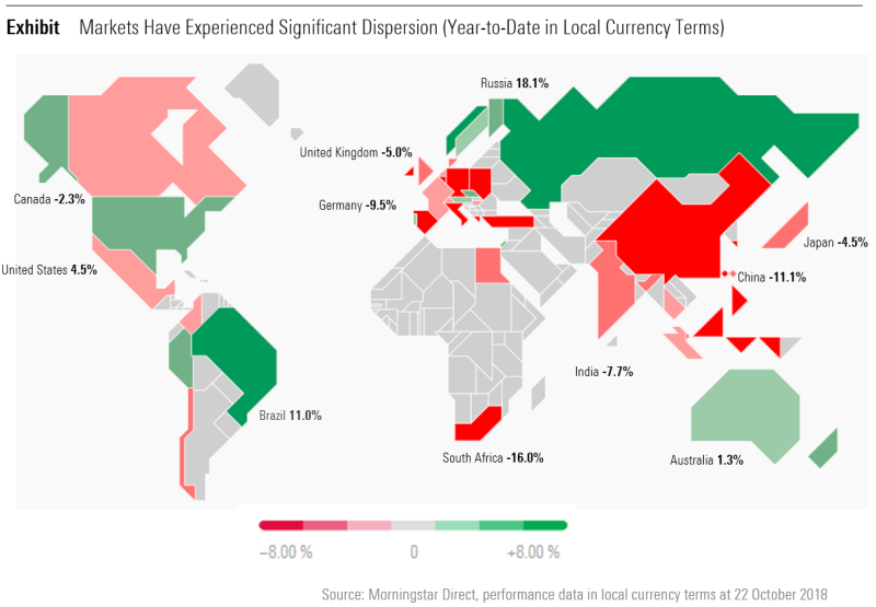 Markets Have Experienced Significant Dispersion