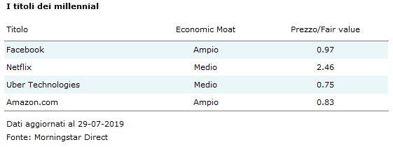 millennial stocks moat rating