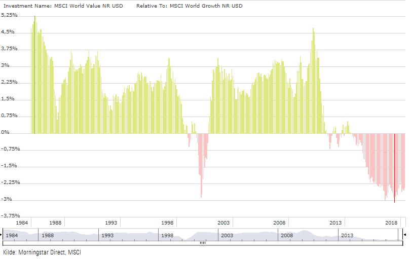 MSCI World Value versus MSCI World Growth 10 år rullende avkastning