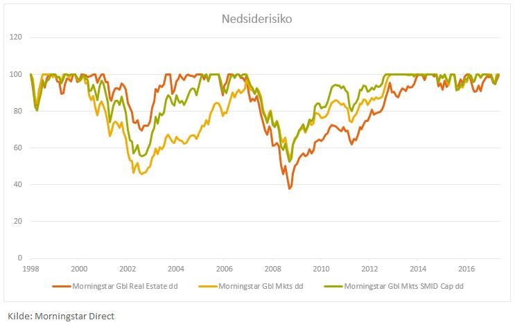 Nedsiderisiko i eiendom versus andre globale indekser