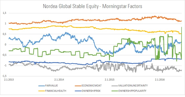Nordea Morningstar-faktorit