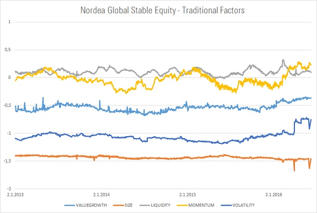 Nordea Global Stable Equity perinteiset faktorit