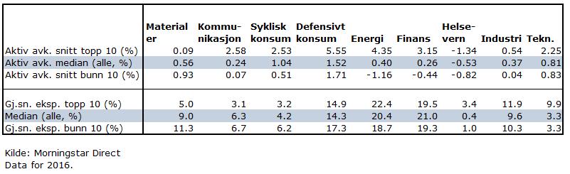 Årsak til meravkastning i 2016 norske fond