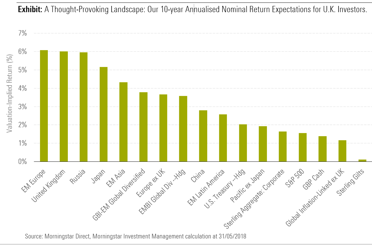 expectations of investment returns across asset classes for the next 10 years