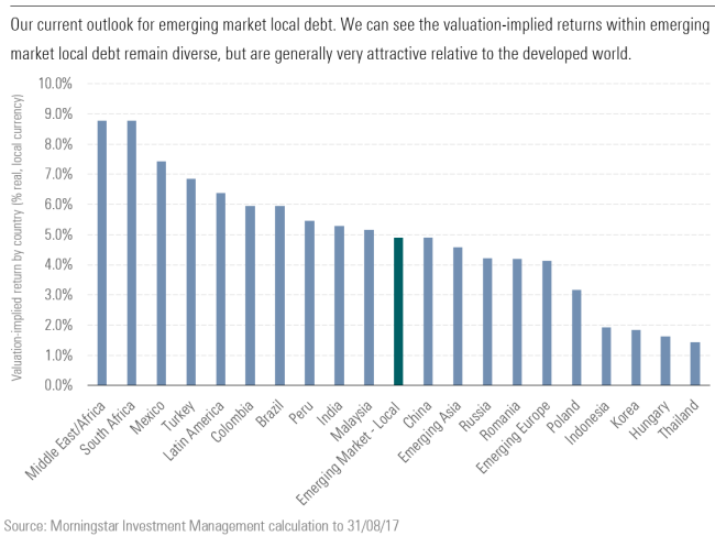 The outlook for emerging market debt by valuation