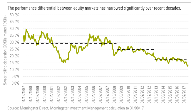The performance differential between equity markets has narrowed