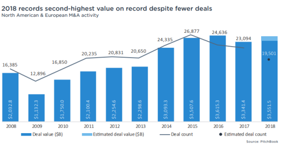 2018 M&A deals record high merger acquisition