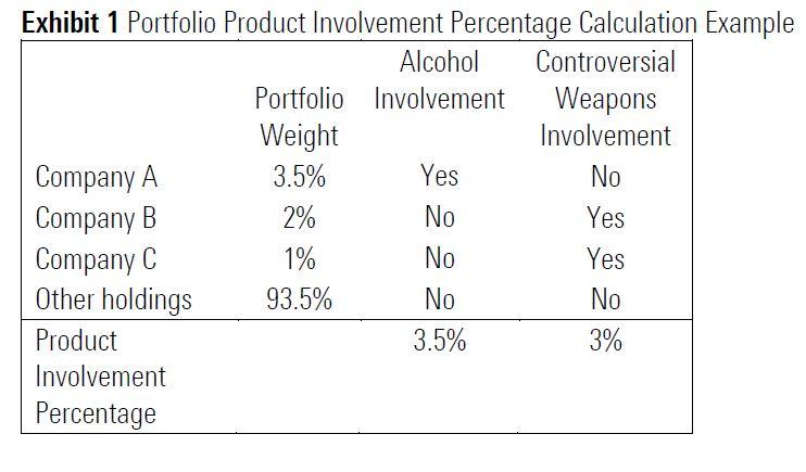 Portfolio Product Involvement