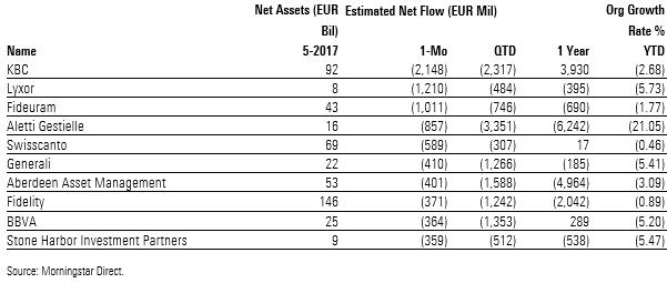 SGR europee con i più alti deflussi netti