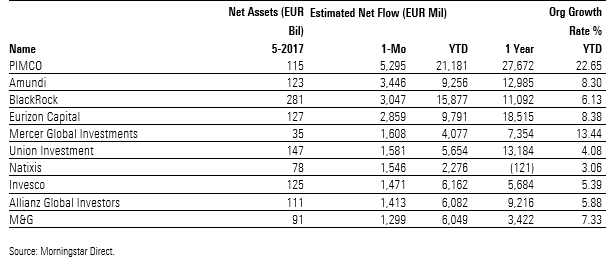 Flussi netti SGR europee a magigo 2017
