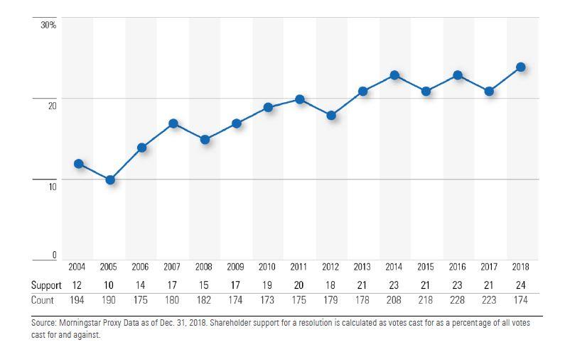 Proxy process negli USA negli ultimi 15 anni