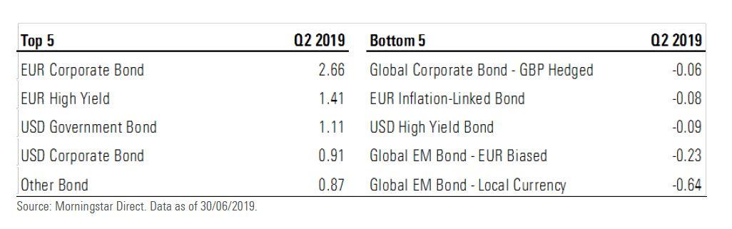 Le categorie di ETF che hanno raccolto di più e di meno nel secondo trimestre in Europa