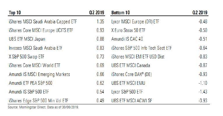 Gli Etf azionari che hanno raccolto di più e di meno in Europa nel secondo trimestre