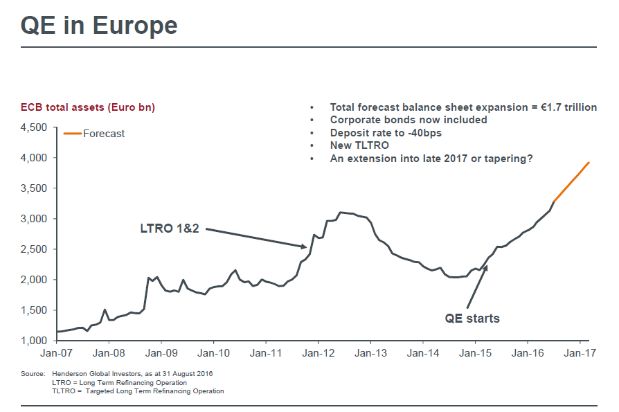 Quantitative easing in Europe